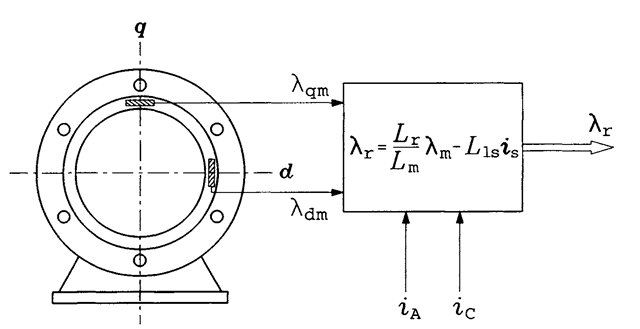 direct field orientation  induction motor