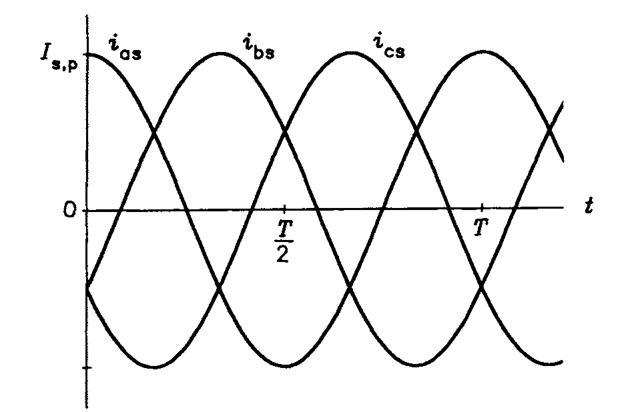 Waveforms of stator currents.