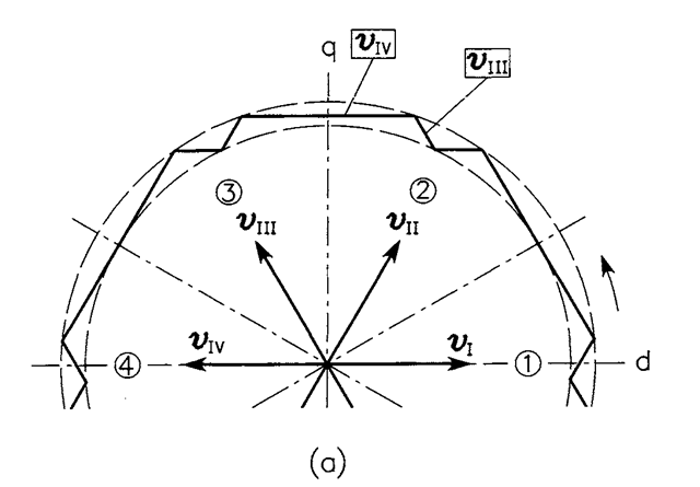 Example trajectories of the stator flux vector (bT = 1): (a) wide error tolerance band,