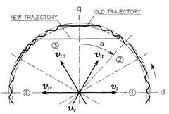 Acceleration of the stator flux vector by sector shifting.