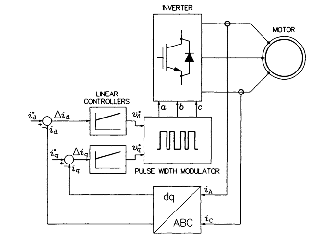 CONTROL OF VOLTAGE SOURCE INVERTERS (Induction Motor)