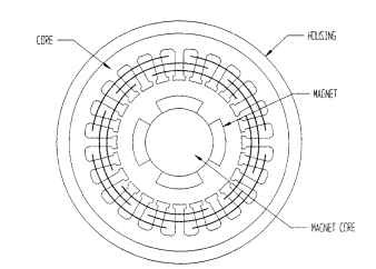 sizing and shaping the motor  electric motors