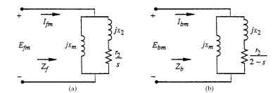 Field loop circuits: (a) forward, and (b) backward.