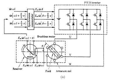 Sinusoidal torque and current waveforms: (a) principles of the electrical circuit