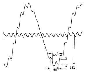 Static torque function: 24 slots, 70° arc, no skew.