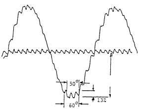 Static torque function: 36 slots, 80° arc, no skew.