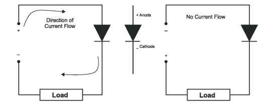 Diode Current Direction a Diode Allows Current Flow