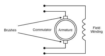 Brush Motor Diagram in addition Schematic Diagram Of Series Dc Motor in addition T491711 0 together with How Does An Alternator Work additionally Wiring Diagram Ac Multi. on ac brush motor wiring diagram