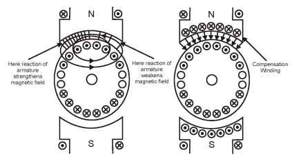 Three Point And Four Point Starters together with Maintenance Theory How Do Motors Work in addition 109 besides 9712280 in addition Which Dc Motor Is Best For Your Application. on dc motor field windings and armature