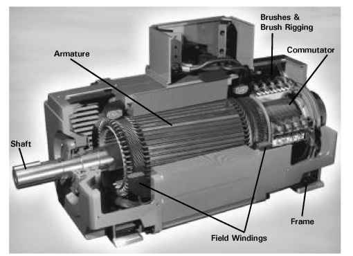 Major components of a DC motor