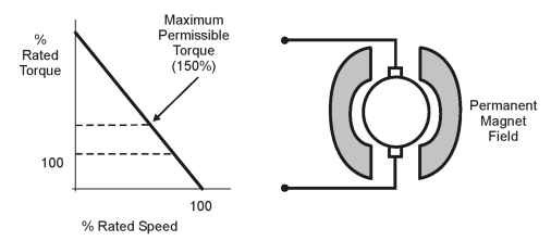 Permanent magnet DC motor and curve