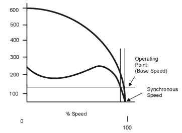 Motor torque and inrush current (line starting)