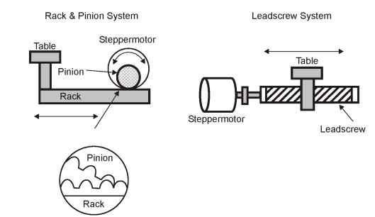Servomotors: General Principles of Operation Introduction