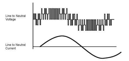 PWM output waveform (voltage and current)
