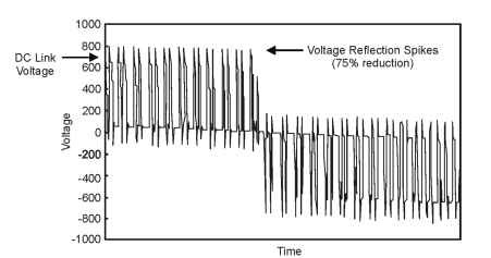 Effects of a dv/dt filter on voltage reflection