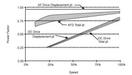 Total and displacement PF (DC and AC drives)