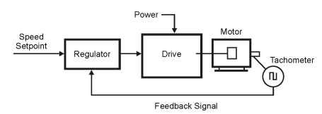 Drive Control Methods: DC (Motors And Drives)