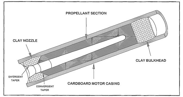 End Burners (Rocket Motor)