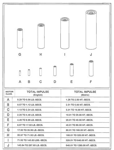 24 Bulk Pack A8-3 Estes Rocket Motors Engines D-ES1781
