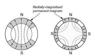 Permanent magnet synchronous motor rotors. 2-pole (left); 2-pole