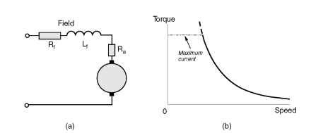 shunt, series and compound motors (motors and drives) software connection diagram series connected d c motor and steady state torque speed curve
