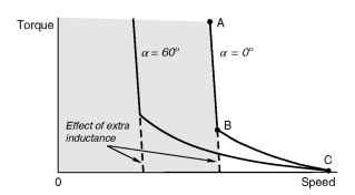 Torque-speed curves illustrating the undesirable 'droopy' characteristic associated with discontinuous current. The improved characteristic (shown dotted) corresponds to operation with continuous current