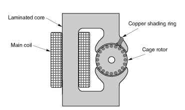 Single phase induction motors motors and drives for Shaded pole induction motor
