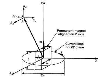 Magnetic Far Field for a Magnetic Dipole Moment (Electric