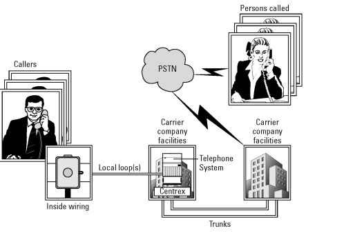 Enjoyable Private Telephone Systems Reduce Pots Line Costs Voip Wiring Database Pengheclesi4X4Andersnl