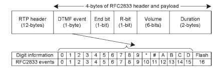 DTMF RFC2833 PROCESSING (VoIP)
