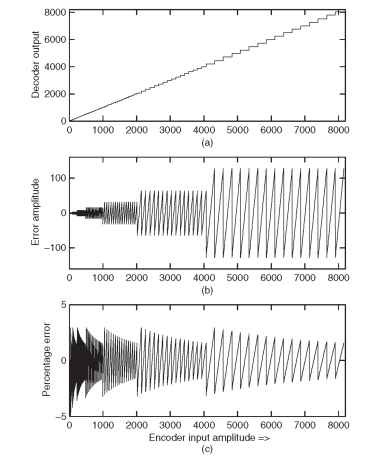 PCMU quantization. (a) input and output relation indicating bigger steps at high amplitude. (b) error between input and corresponding decoder output — more error at high amplitude. (c) percentage of error with input — error is relatively steady for a wide range of input signal levels.