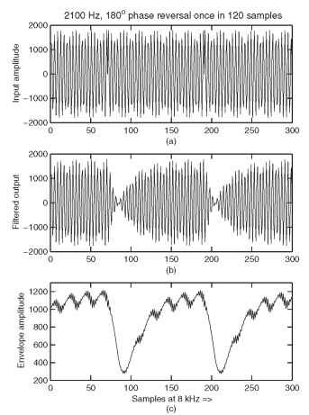 BPF output for 2100-Hz tone with 180-degree phase reversal once in 15 ms (15 ms used in place of 450 ms just to show waveform clearly). (a) Tone at 2100 Hz with phase reversals. (b) Band-pass filter output. (c) Amplitude envelope.