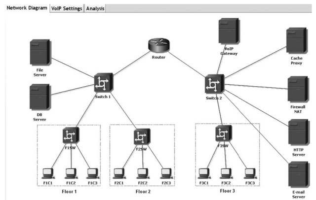 Case study voip corresponding network diagram constructed by analytical simulator ccuart Image collections