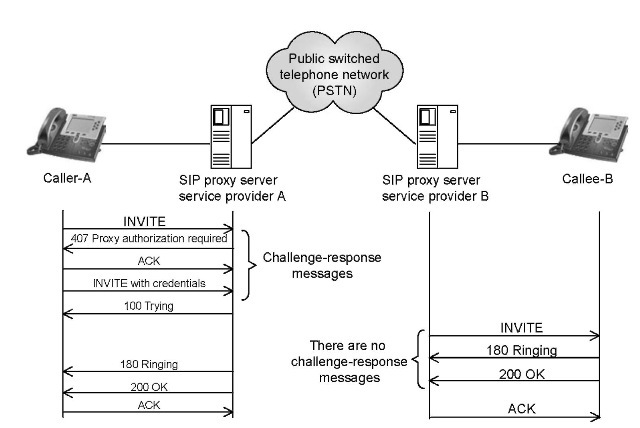 The Threat Model (VoIP)