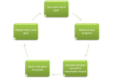 Success Cycle