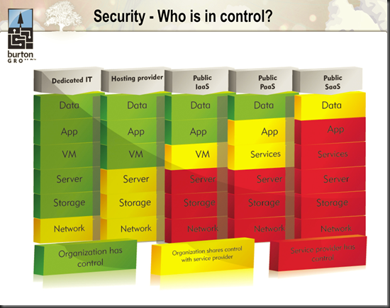 Cloud Security - who is in control