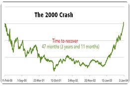 2000 crash