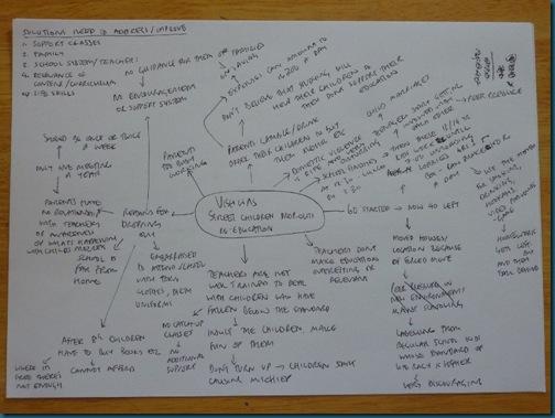 Vishwas' mind-map