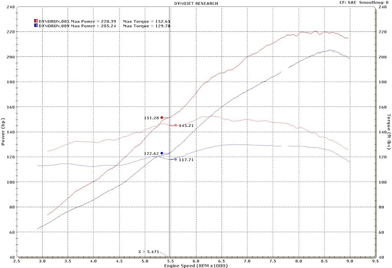 s2000 dyno 7 12 10 vs stock_2 wadzii's build thread s2ki honda s2000 forums buddy club vtec controller wiring diagram at n-0.co