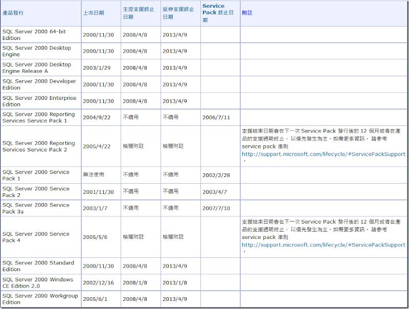 01_SQL Server 2000 技術支援週期