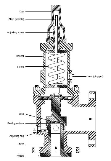 chemical  u0026 process technology  visualise pressure safety