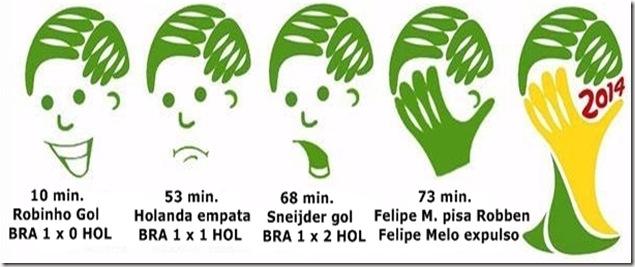 Logomarca Copa Brasil 2014