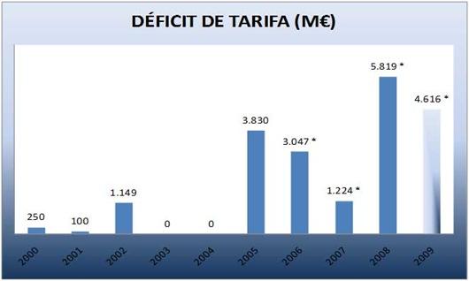 deficit tarifario