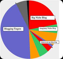 niche-blogging-pie-chart