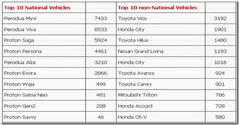 FIND TOP CAR INFO: Malaysia Best Selling Cars on August 2010