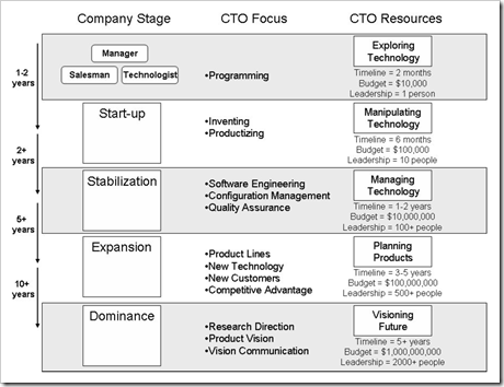 ... I Commonly Take On An Acting CTO Role In A Start Up. I Used An Image  From Roger Smith That Describes The Varying Roles Of A CTO As The Company  Matures.