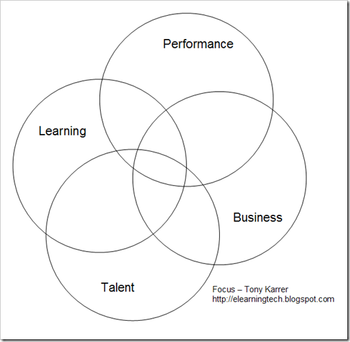 learning-performance-business-talent-focus