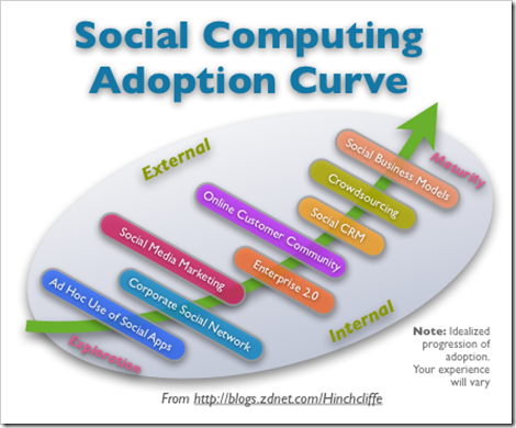 social_computing_adoption_curve