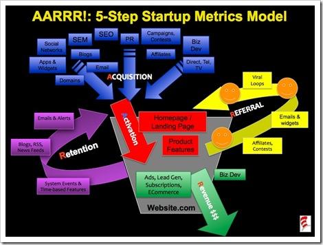 StartupMetricsModels