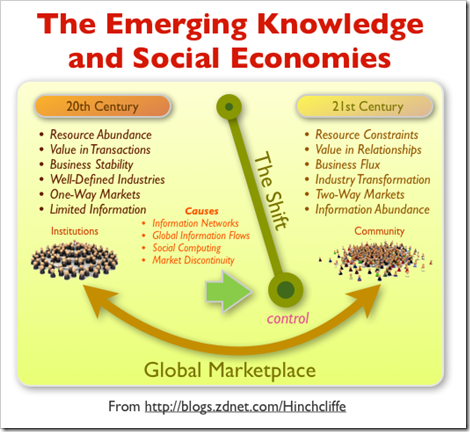 social_economies_large